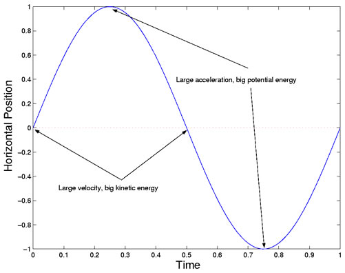 Potential Energy Diagram Acceleration Web About Wiring Diagram